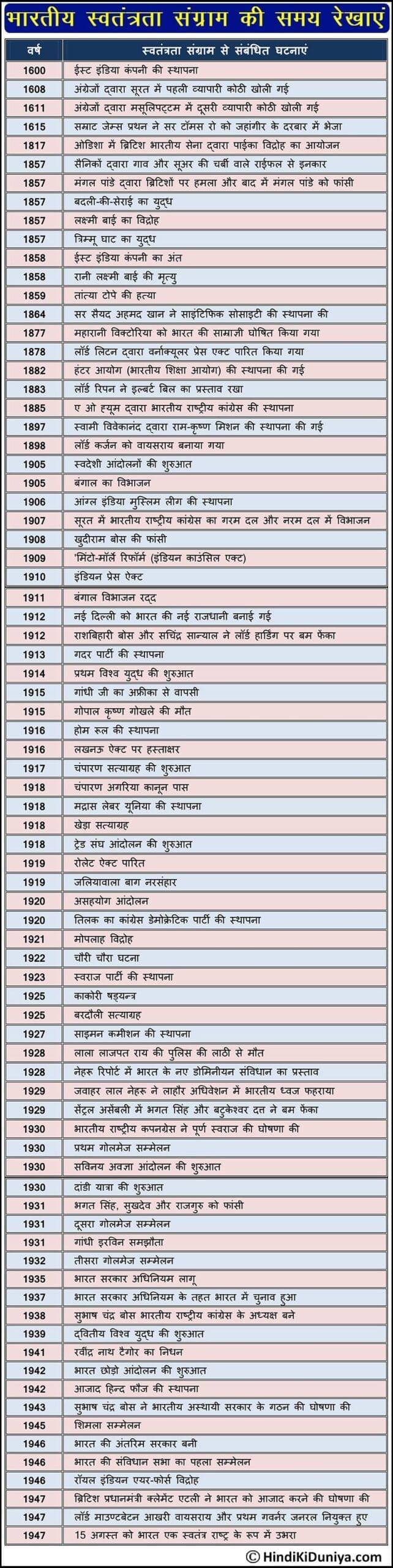 Timelines of Indian Freedom Struggle